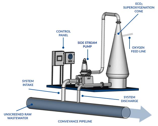ECO2 System Design