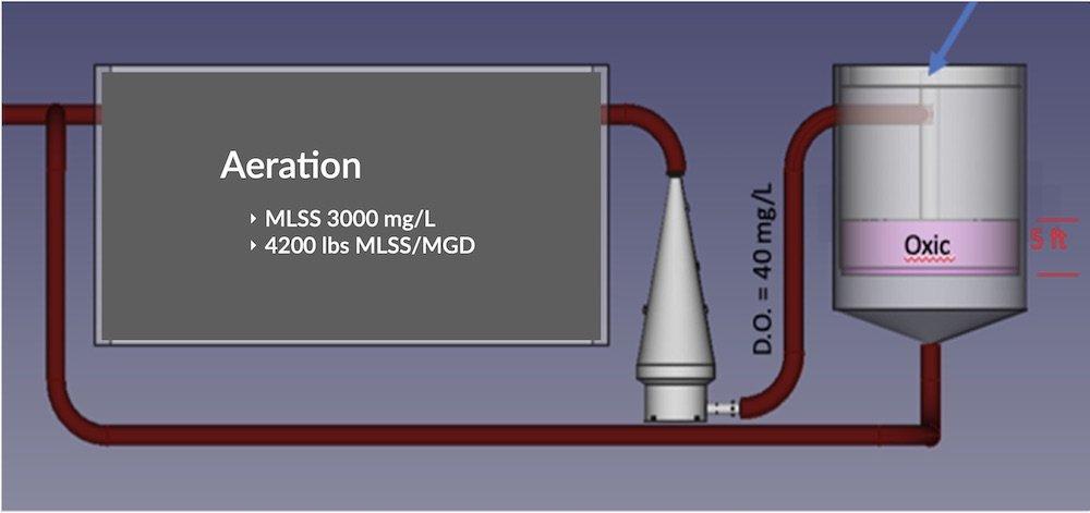 Convert Secondary Clarifier to Oxic Bioreactor