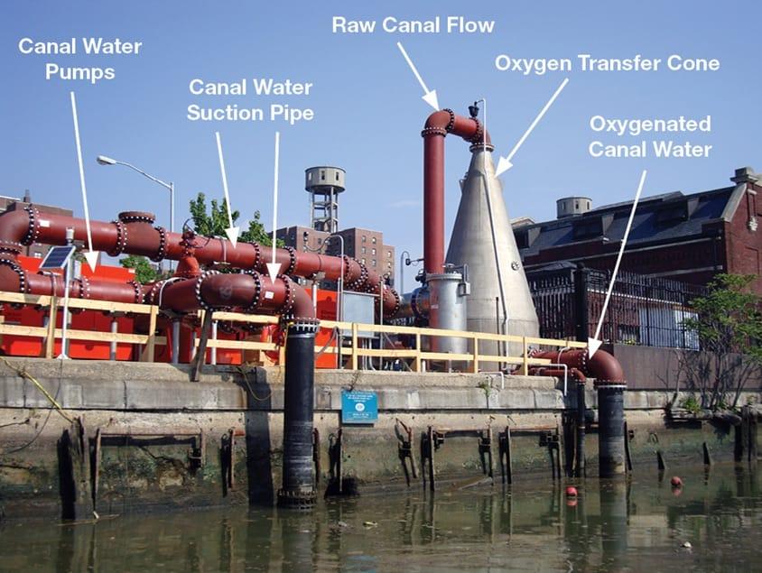 Gowanus Canal Brooklyn NY Superoxygenation System