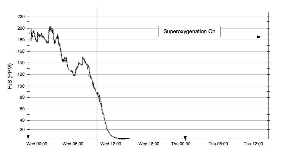 H2S before and after SuperOxygenation
